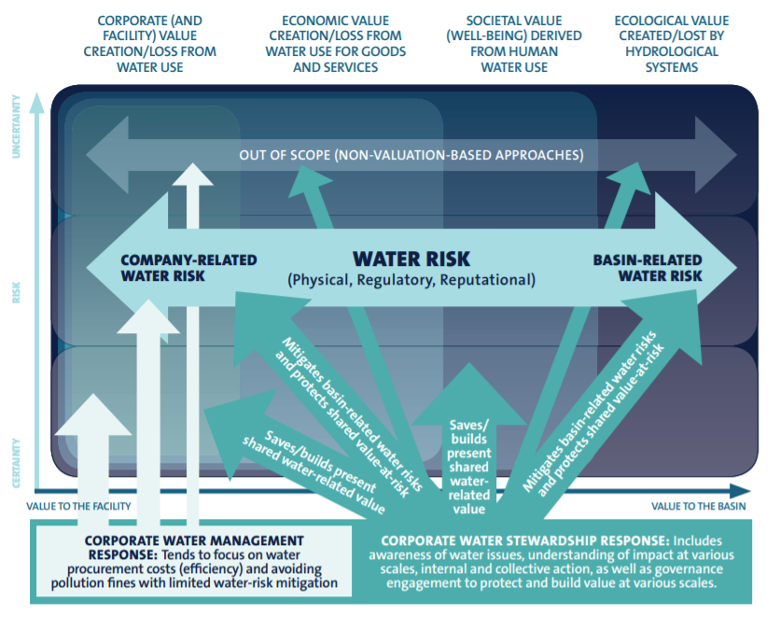 Value of Water Graph
