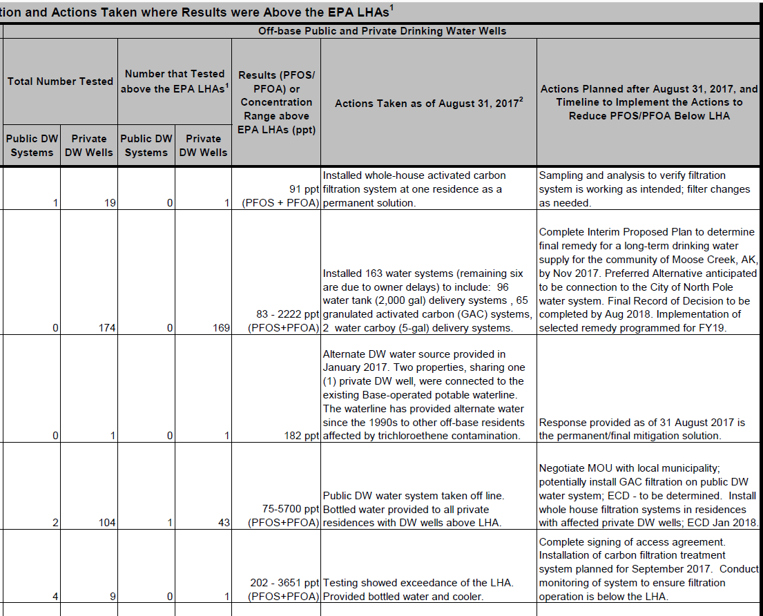 Extract of findings from DoD testing